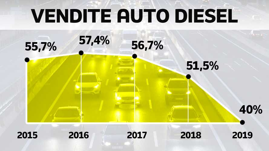 Auto diesel, numeri e classifiche di un lento declino