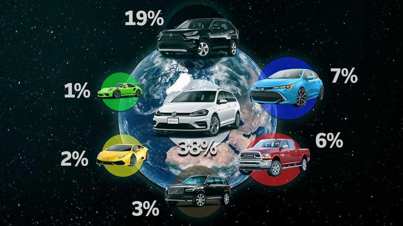 Di che colore è la tua auto?