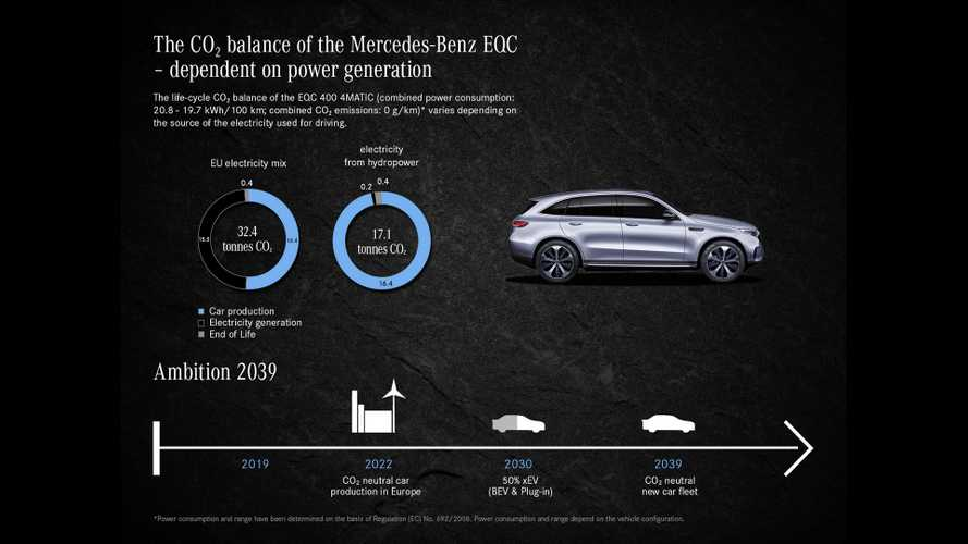 Daimler Says EQC's Lifecycle Can Reduce CO2 Emissions By 70 Percent