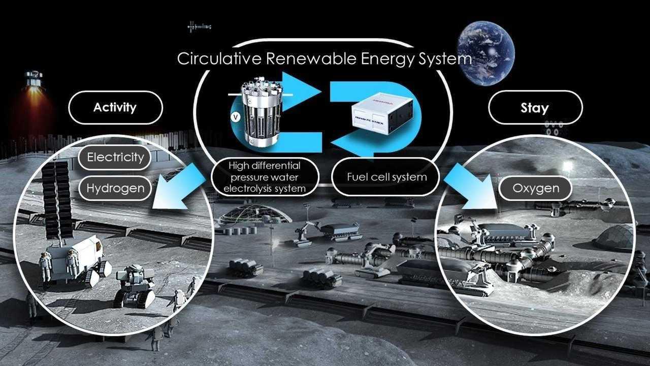Энергосистема Honda для лунной программы