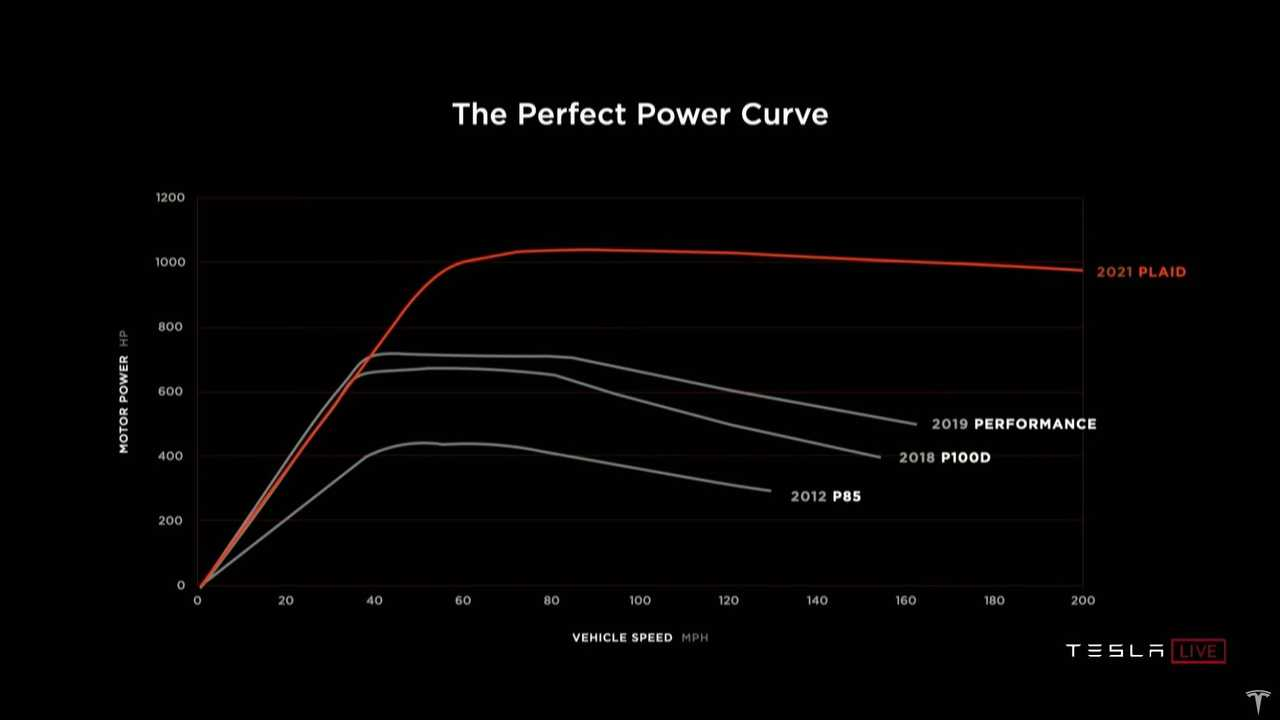 Tesla Model S Plaid Delivery Day: Perfect Power Curve