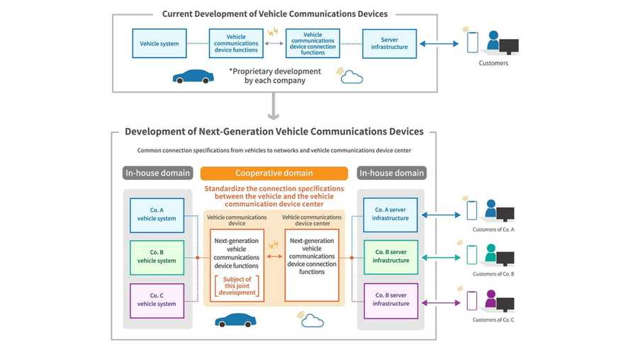 Japanese Carmakers Make A Deal On  V2V Communications