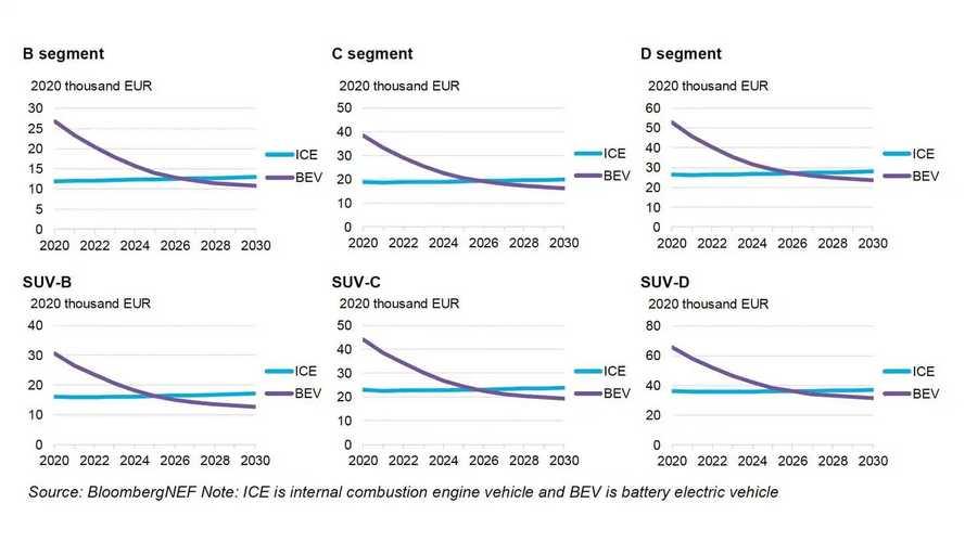 Dal 2025 auto elettriche più economiche di benzina e diesel
