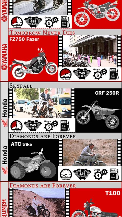 The Bond bike infographic