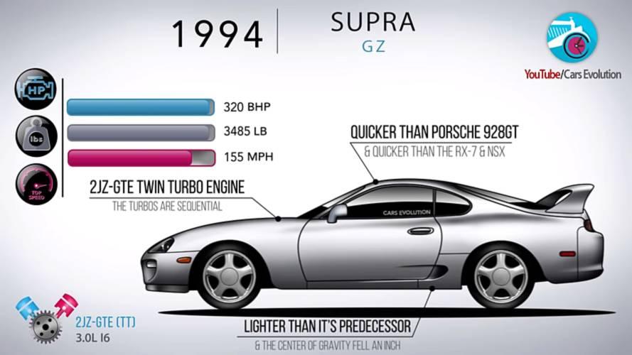 Vídeo: la evolución del Toyota Supra, generación tras generación