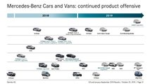 2019 Mercedes official product roadmap