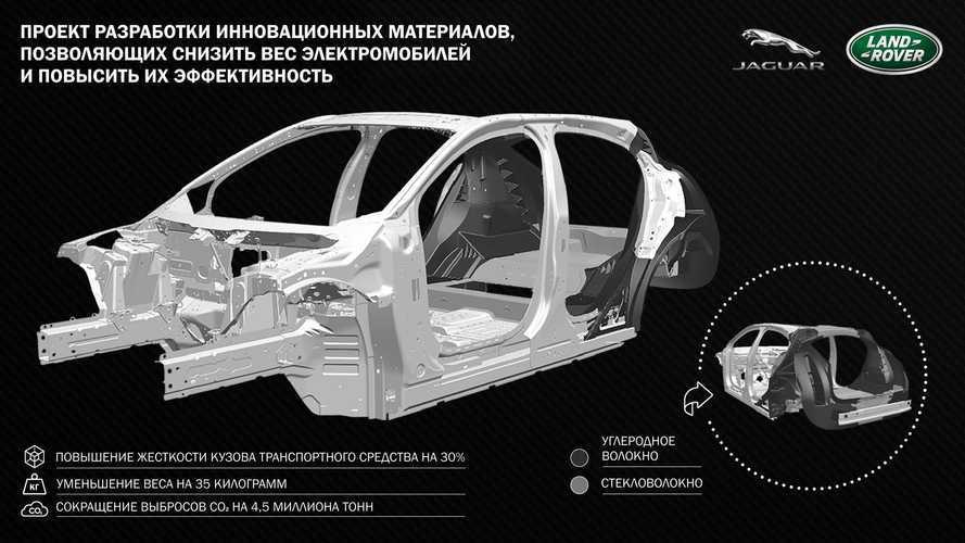 Jaguar Lang Rover рассказал о пользе углеволокна для электромобилей