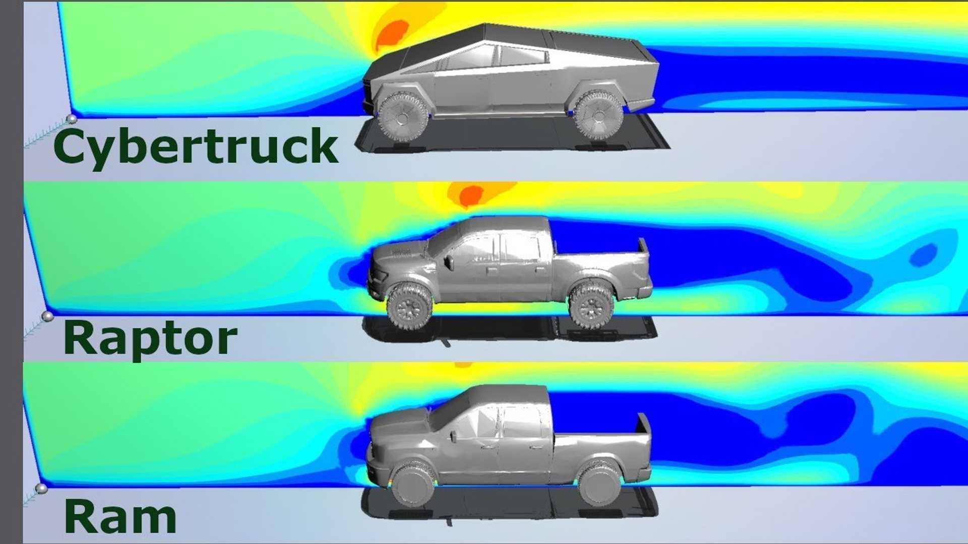 Tesla Cybertruck Tops Ram 1500, Ford F-150 Raptor In Aerodynamics