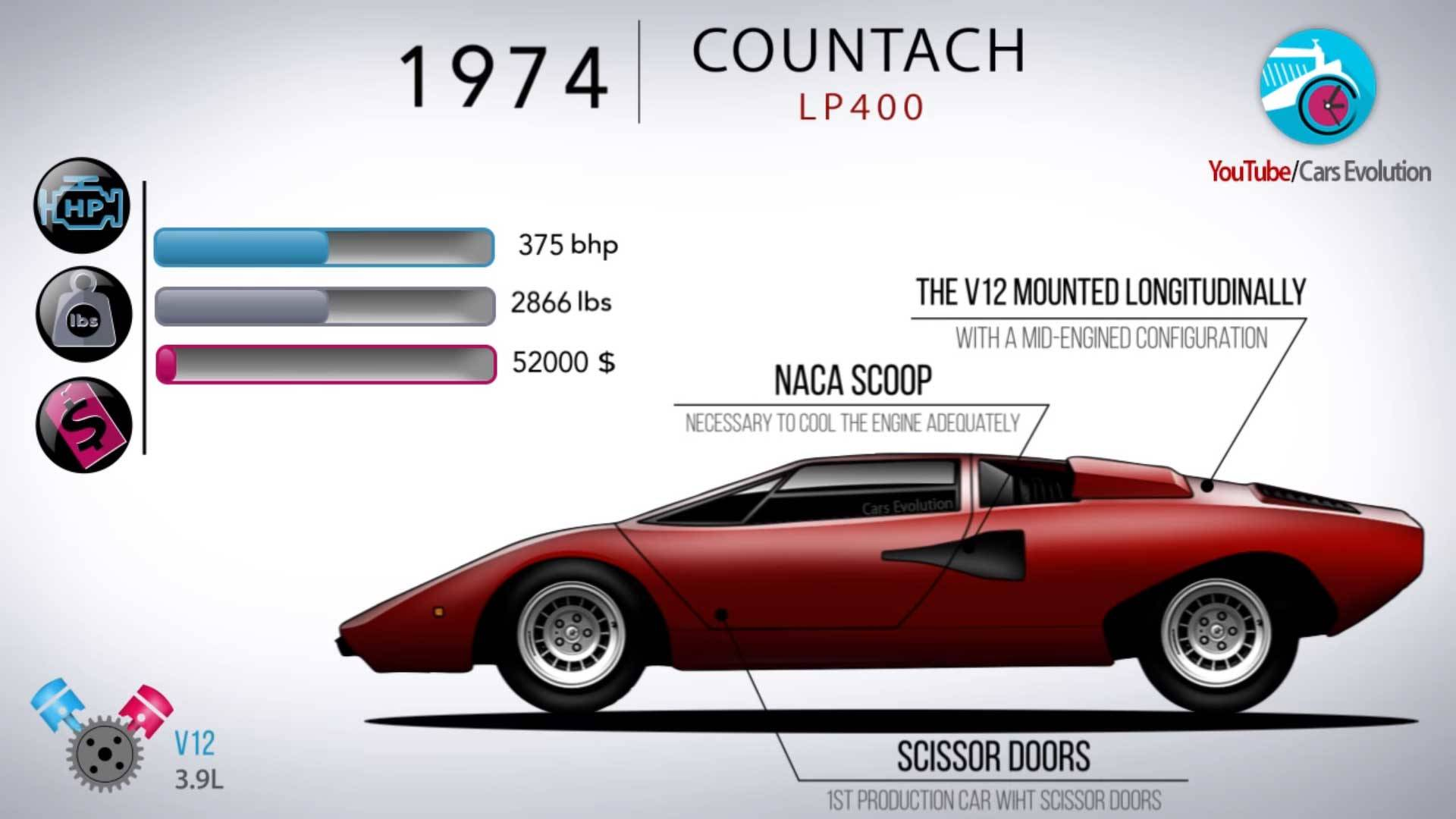 Lamborghini History From 1963 350 Gt To 2018 Urus In 7 Minutes