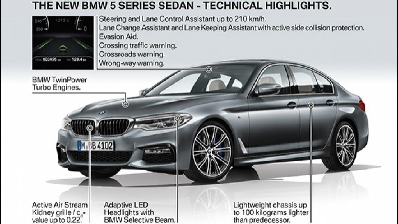 [Copertina] - Nuova BMW Serie 5, dieci tecnologie da provare