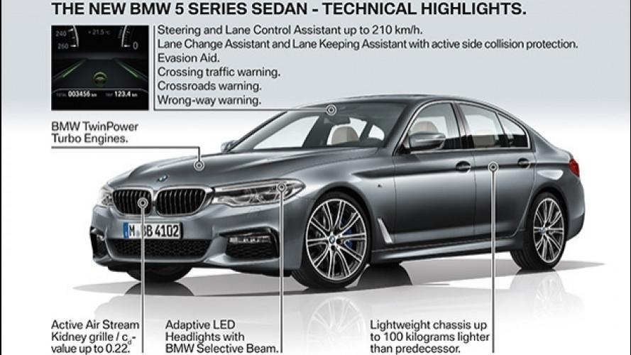 Nuova BMW Serie 5, dieci tecnologie da provare