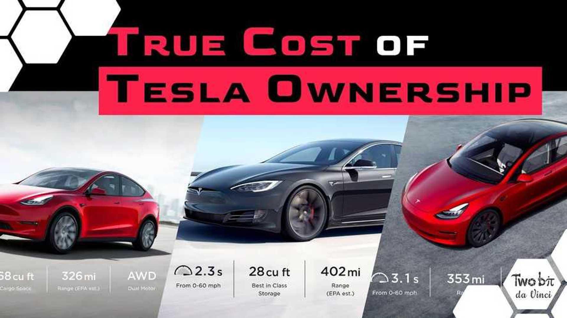 Tesla Model Y & Model 3: True Cost Of Ownership Analyzed