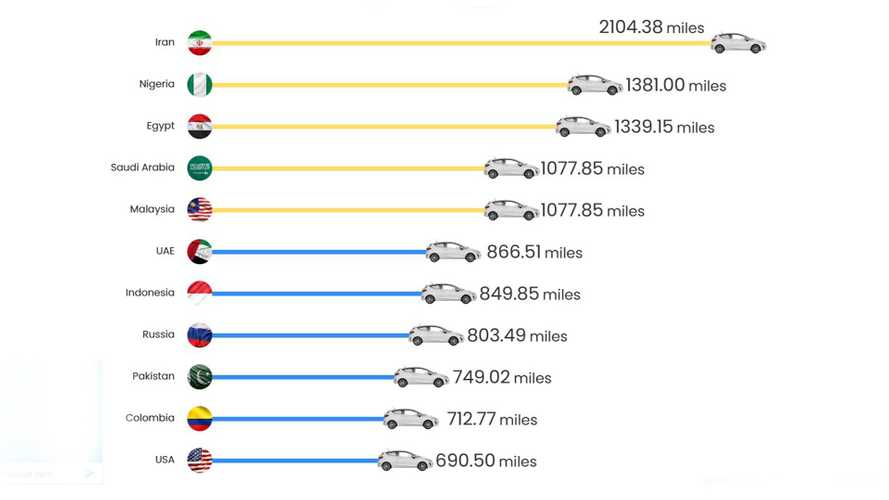 Here's how far £45 in fuel will go in different countries