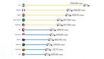 So weit kommen Sie weltweit mit Benzin für 50 Euro