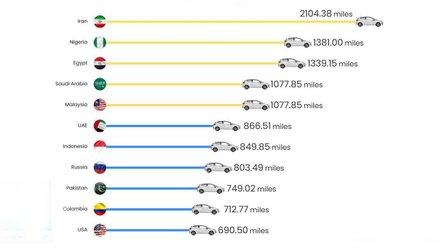 Pour 50 euros d'essence, combien de kilomètres parcourt-on dans le monde ?