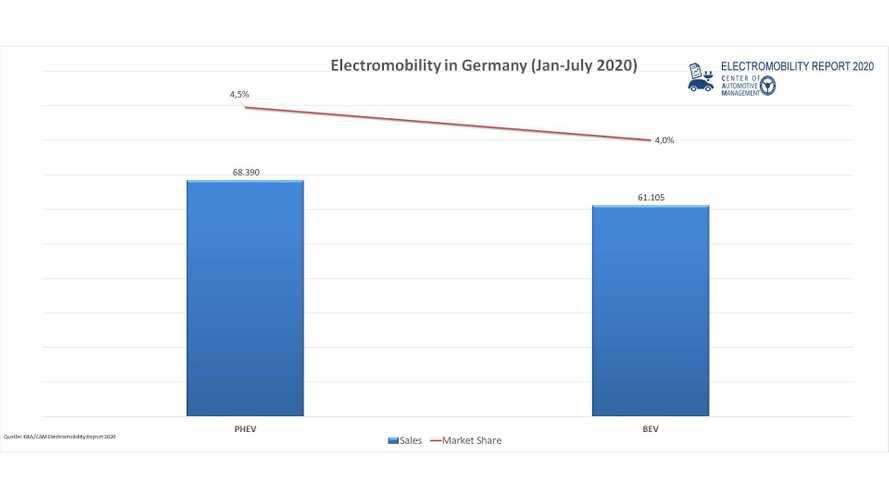 Elektromobilität: E-Autos und Plug-in-Hybride im Juli 2020 so beliebt wie nie