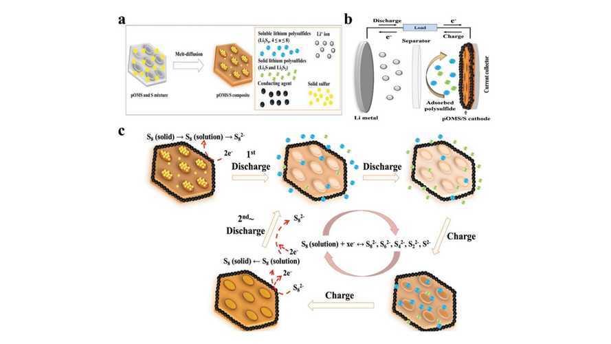 Silica May Help High Energy Density Li-S Batteries Reach 2,000 Cycles