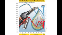 Die aktuellen Kraftstoffpreise