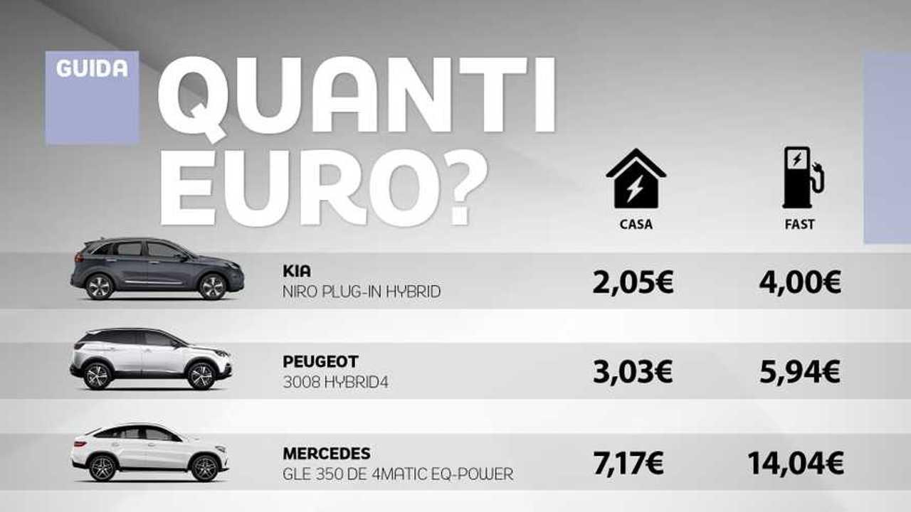 Copertina Auto Ibride plug-in, quanto costa ricaricarle