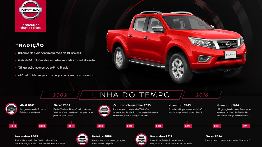 Nissan já prepara chegada da nova Frontier ao Brasil