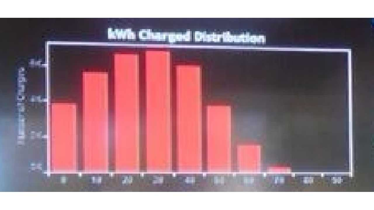 Graphic Of kWh Charged Per Use