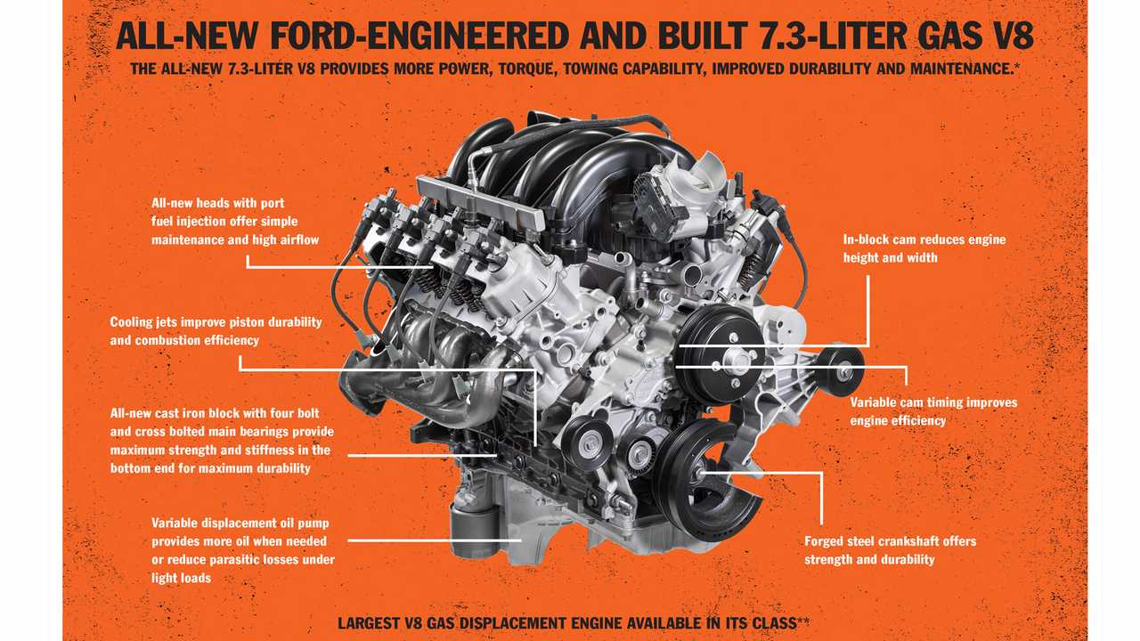 2020 Ford Super Duty 7.3 gas engine