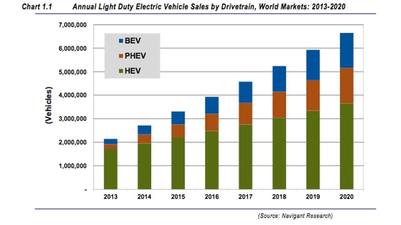 Plug-In Vehicles to Represent 3% of Global Automotive Market by 2020; PHEV Sales to Easily Outnumber Sales of BEVs in US