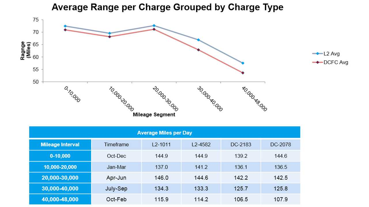 Effects Of Electric Vehicle Fast Charging On Battery Life And Performance Study Results To Date