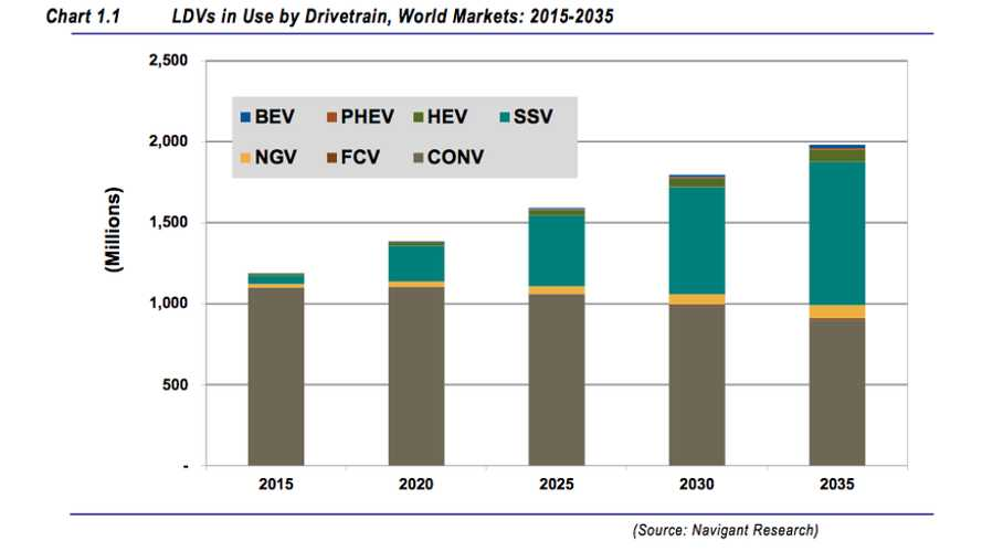 Navigant: Plug-In And Fuel Cell Vehicles To Account For 2.5% Of All Automobiles On The Road By 2035