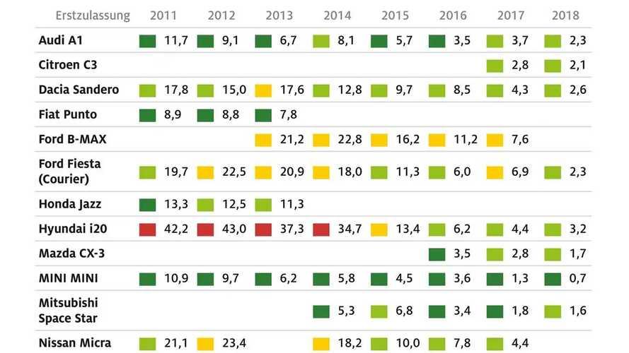La classifica delle auto più affidabili secondo la tedesca ADAC