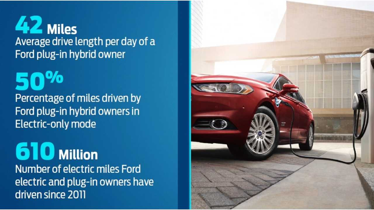 Half Of Ford Energi Miles Drive Are Electric...Or Mostly Electric