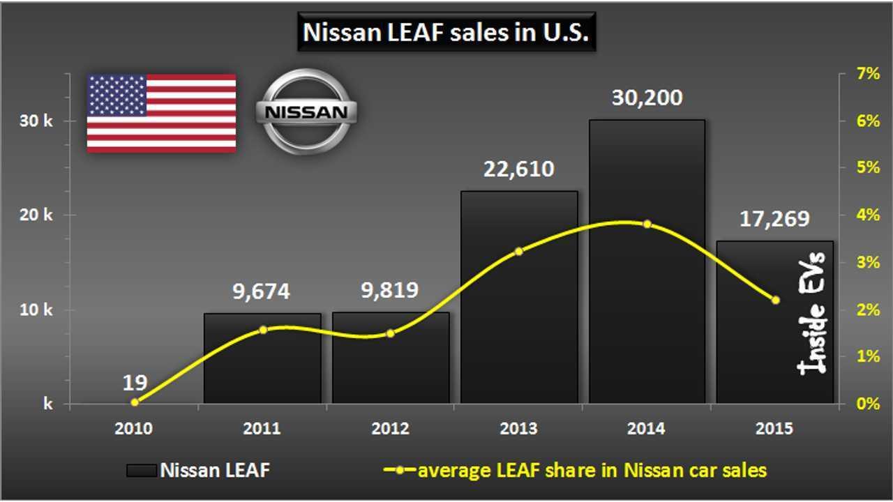 Nissan LEAF sales in U.S. - December 2015