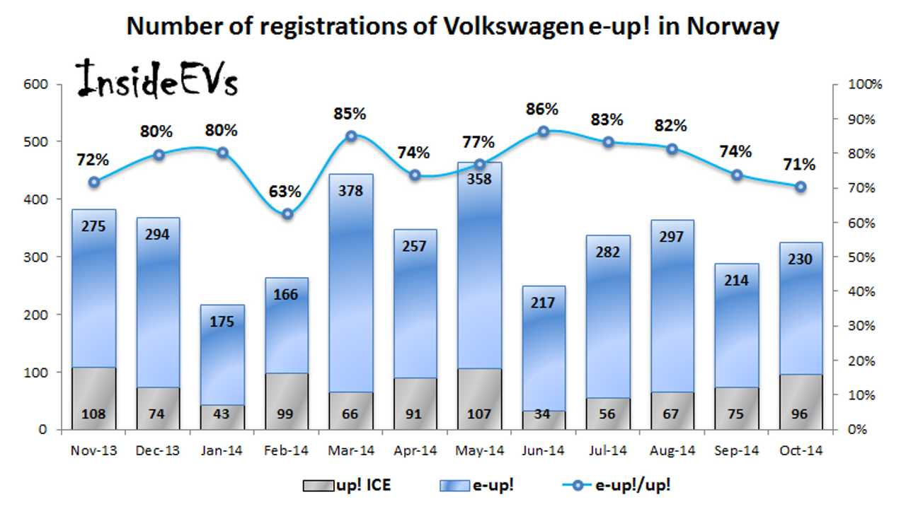 Electric Versions of Volkswagen up!, Golf & Kia Soul Take Strong Share in Norway