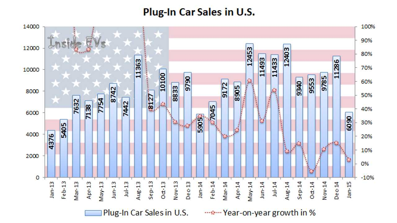 Exploring EDTA Data On Plug-In Electric Car Sales In US