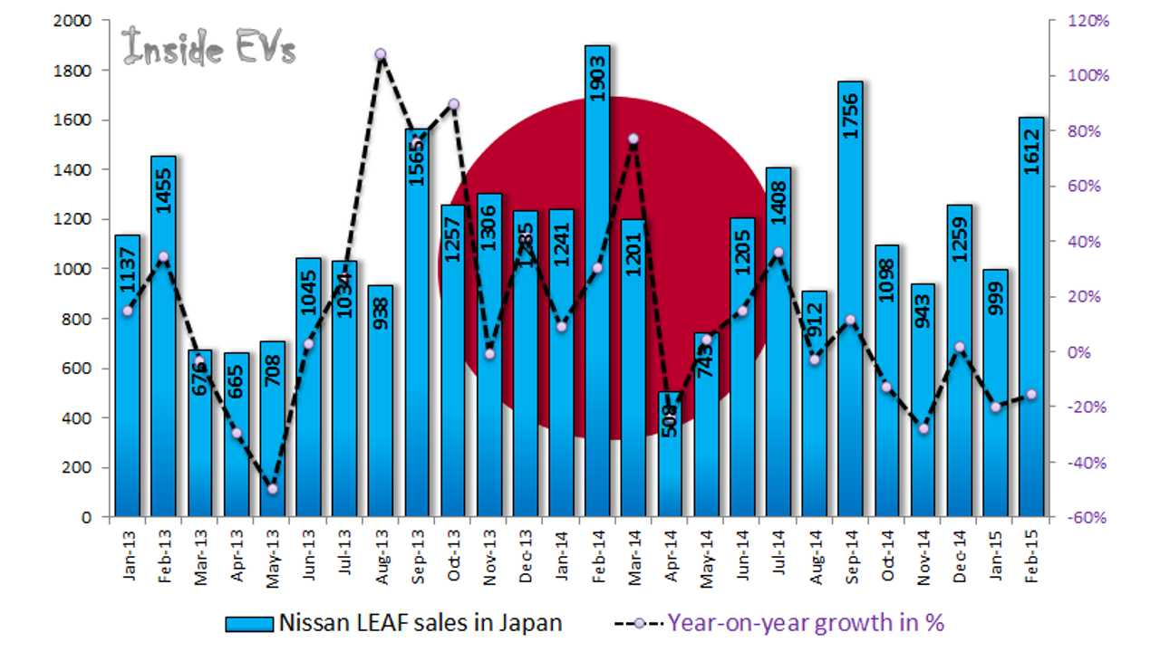 Japan Plug-In Electric Car Sales Down Again In February, But Nissan Crosses 50,000 LEAFs Sold