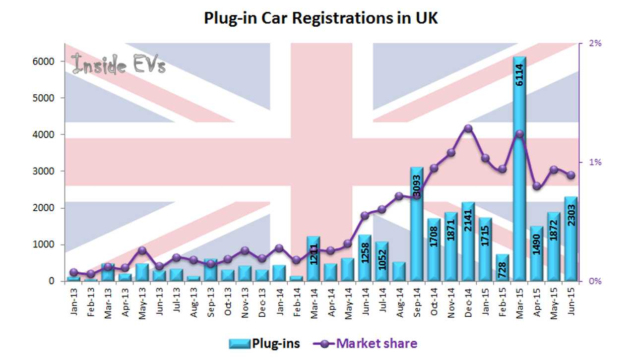 Plug-In Electric Car Sales In UK Up By 83% in June