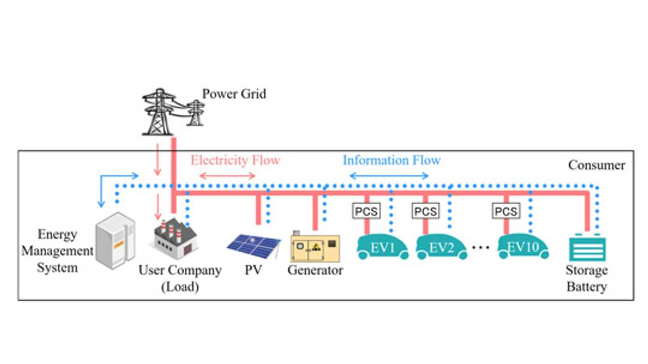Mitsubishi Electric: Energy-management system for power generation and power storage