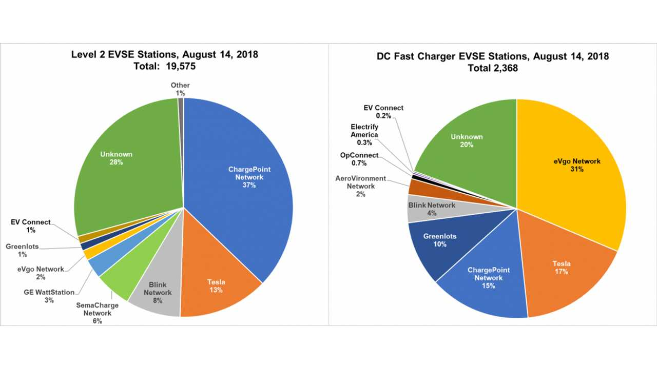 Four Networks Maintain Over 60% of 22,343 Level 2 and DC Fast Charging Stations (Source: energy.gov)