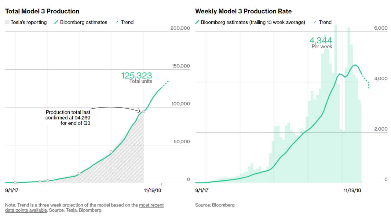 Tesla Model 3 Production Hits Estimated 125,000