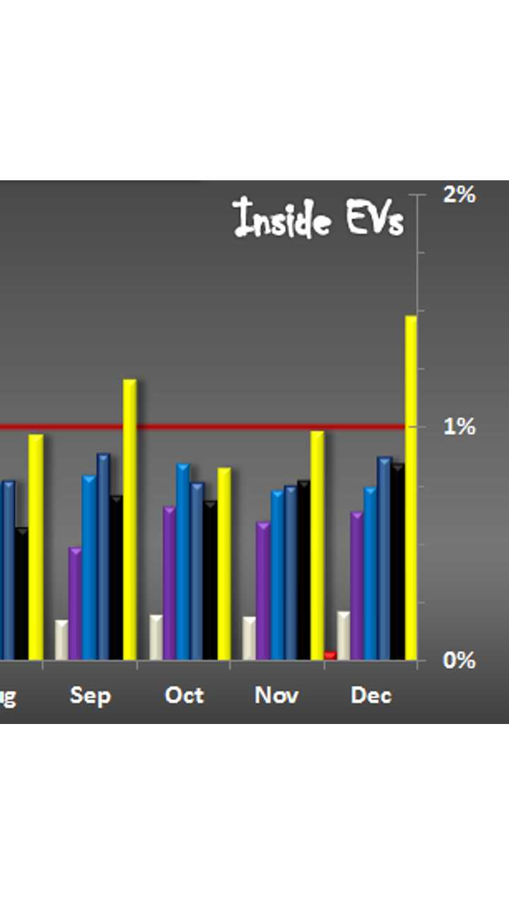 EV Market Share Hits 1.47% In US For December, Full 2016 Results Graphed
