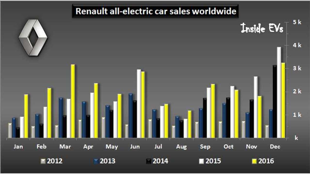 Renault Remains The EV Sales Leader In Europe