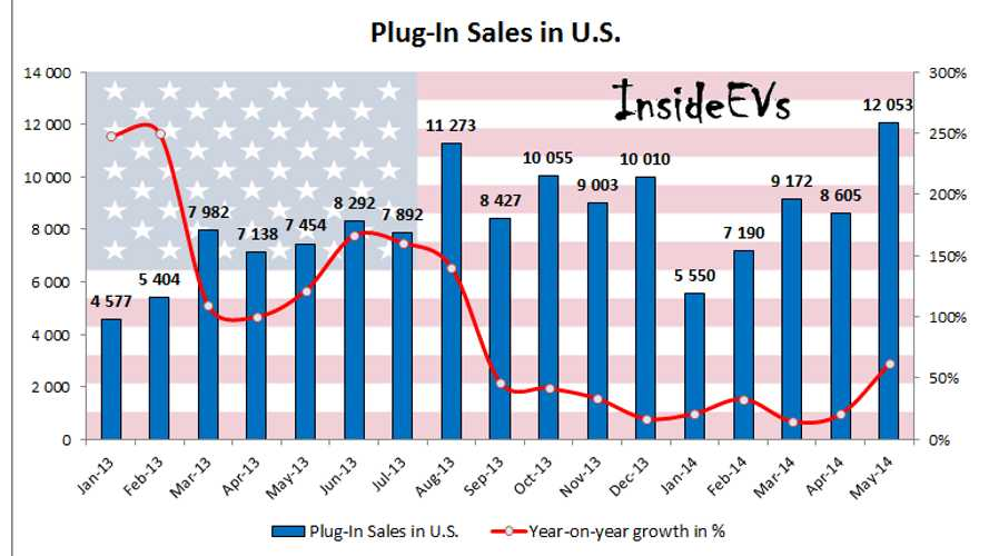 U.S. Plug-In Electric Vehicle Sales On The Graph!