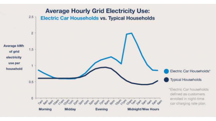 Average Hourly Electric Usage - EV Households Versus Non EV Households