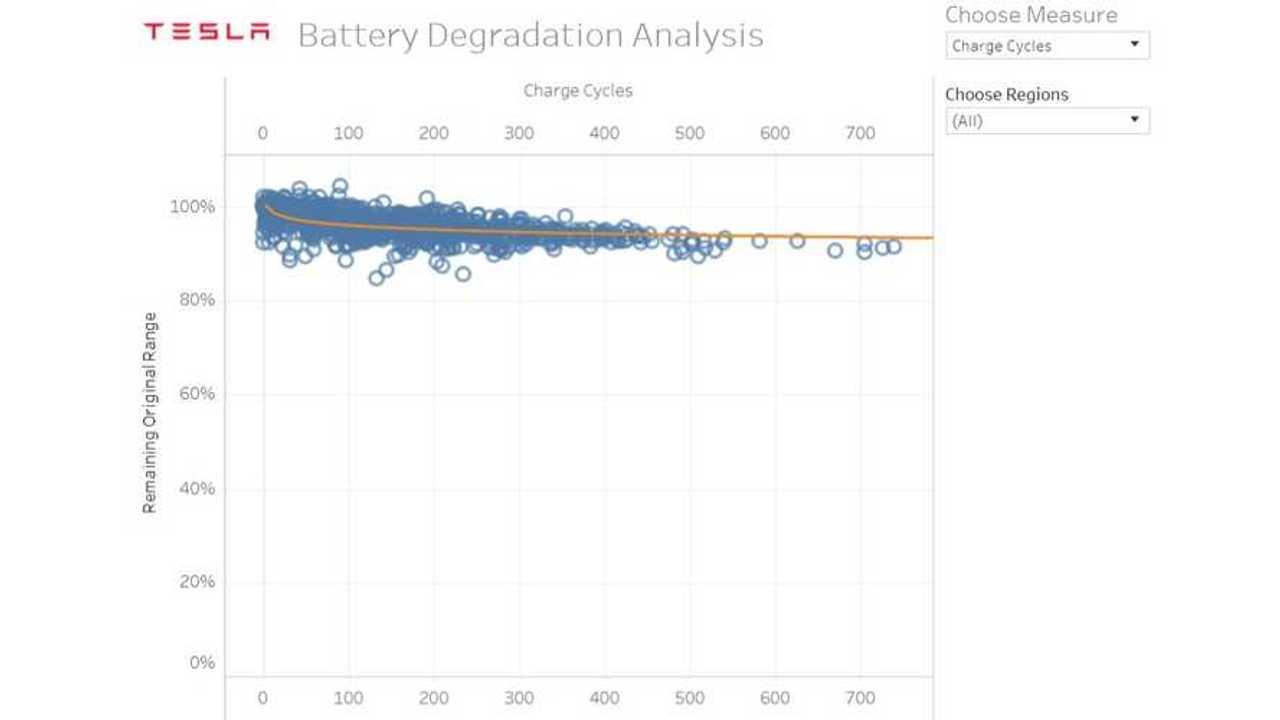 Tesla Battery degradation chart