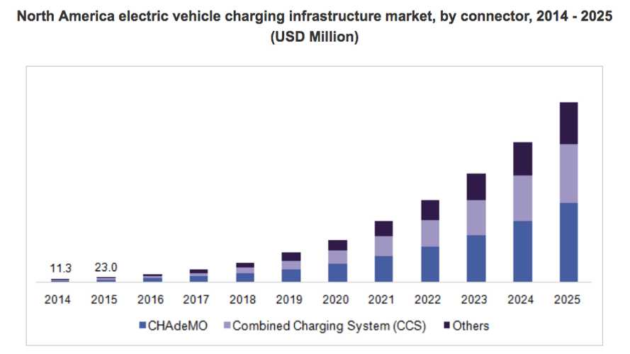 Study: EV Charging Infrastructure Market Will Be Worth $46 Billion In 2025