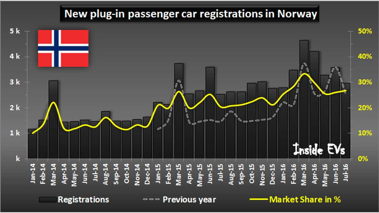 EV Sales Growth Returns To Norway In July, Thanks To PHEVs