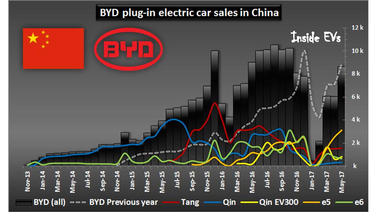 BYD plug-in electric car sales in China – May 2017