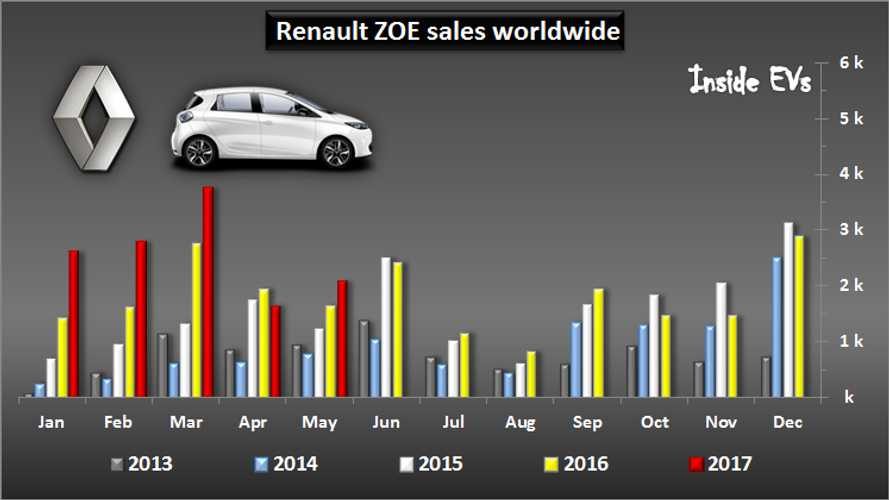 Renault Increased Electric Vehicle Sales In May By 30%