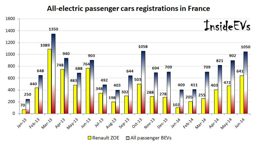 France Pure Electric Vehicle Sales In June 2014 Highest In 15 Months