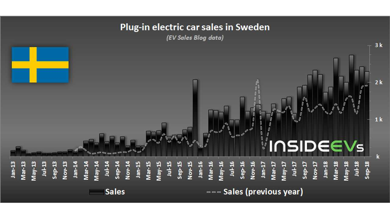 Plug-in electric car sales in Sweden – September 2018 (data source: EV Sales Blog)